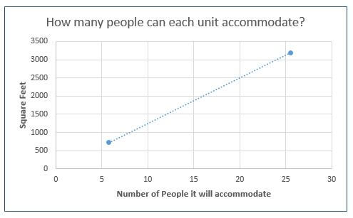 Graph showing how many people each unit can accommodate