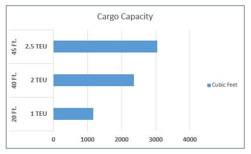 cargo capacity chart